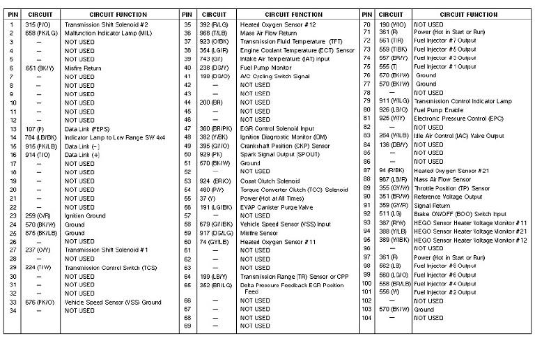 94 vs 96 Wiring Harness Ford Bronco Forum – Knock Sensor Wiring Harness On 87 Bronco 2